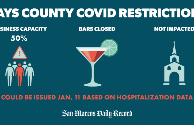 Rising COVID-19 Hospitalizations To Trigger Capacity Limit Rollbacks Under Governor's Orders